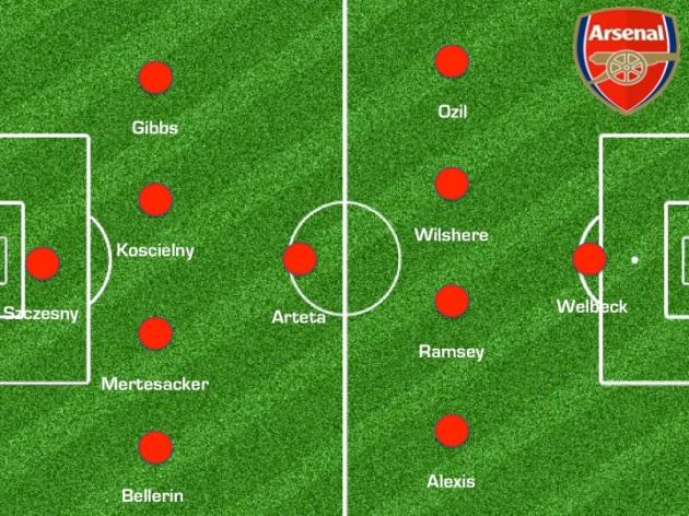 Arsenal once