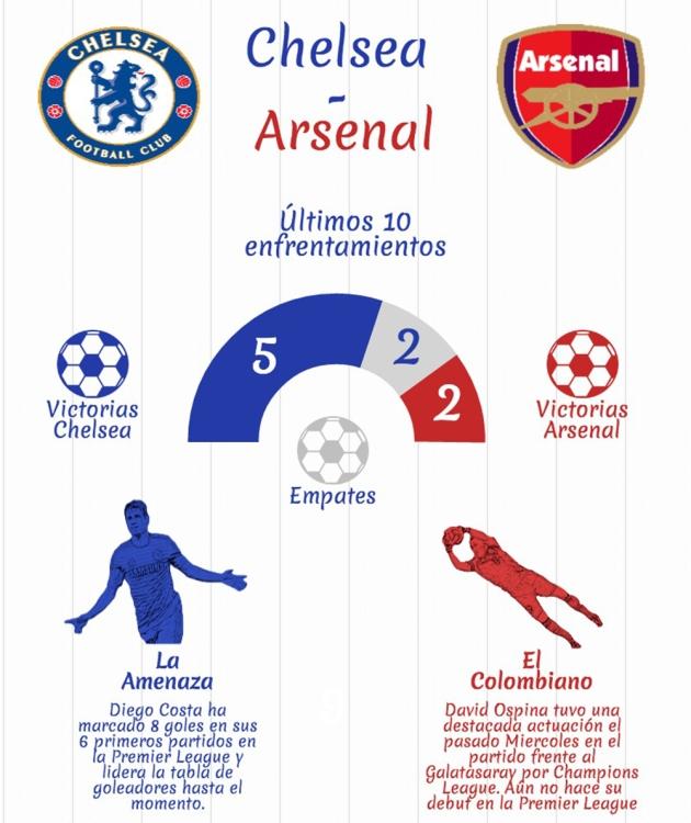 Chelsea Arsenal